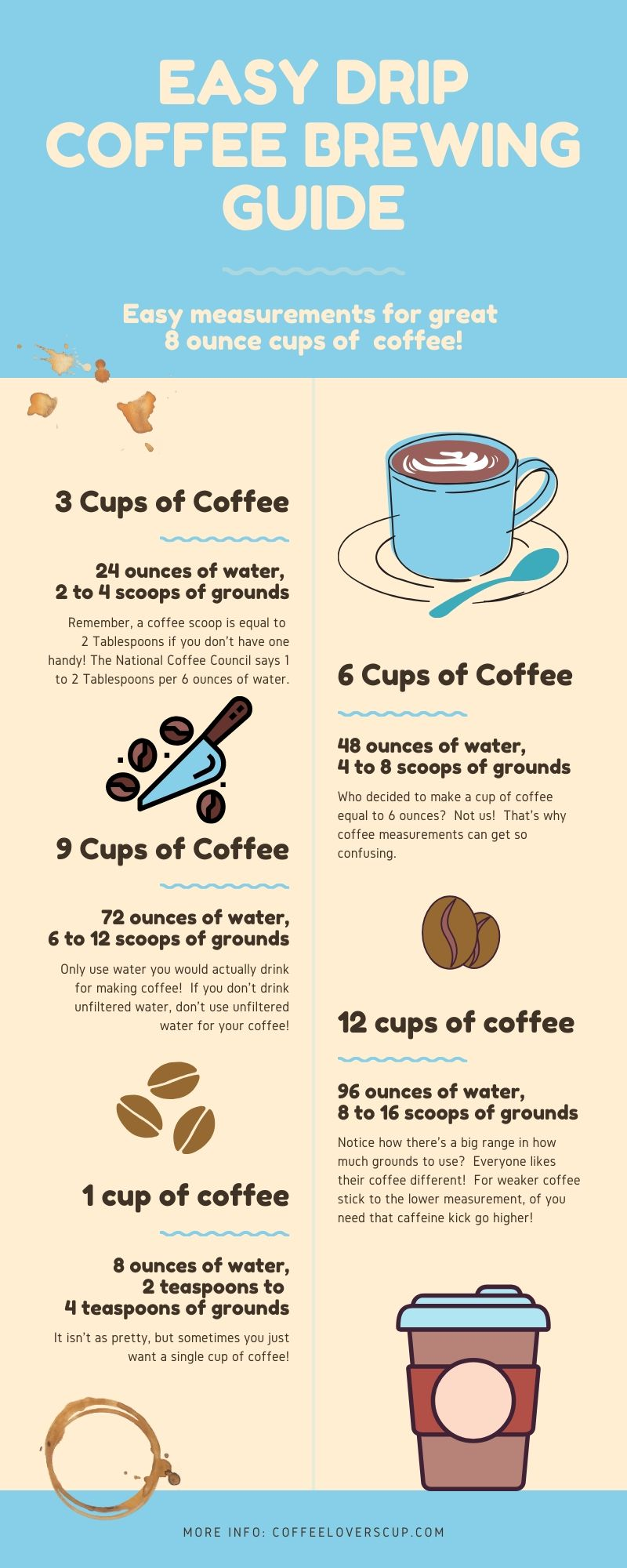 coffee grounds per cup easy measurement guide drip coffee
